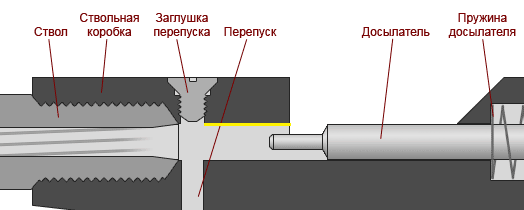 Ствольная коробка для пневматики своими руками